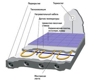 бетонная технология