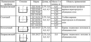 vidy-profilya-dlya-gipsokartona-3