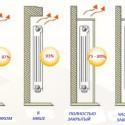 Примеры-размещения-радиаторов-отопления.